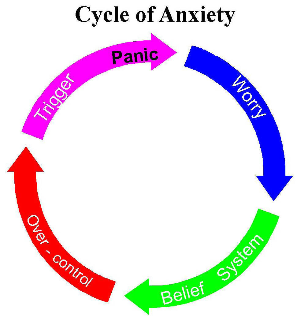 Cycle of Anxiety